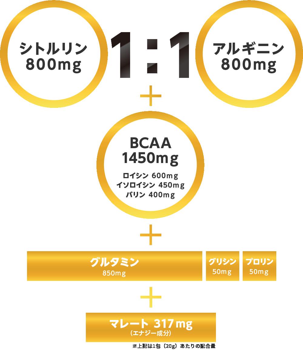 シトルリン800mg:アルギニン800mg 1:1 BCAA1450mg ロイシン600mg イソロイシン450mg バリン400mg+グルタミン850mg+グリシン50mg+プロリン50mg+マレート300mg(エナジー成分)
