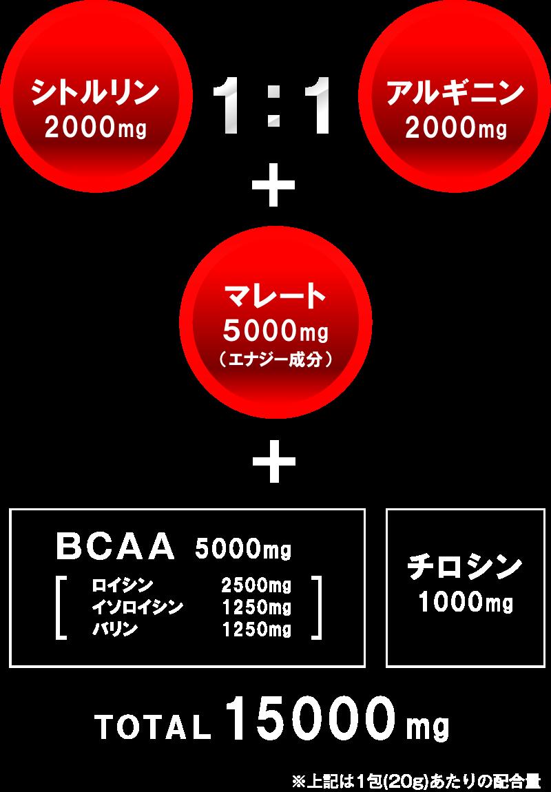 シトルリン 2000mg アルギニン 2000mg マレート 5000mg(エナジー成分)BCAA 5000mg ロイシン 2500mg イソロイシン 1250mg バリン 1250mg チロシン 1000mg TOTAL 15000mg ※上記は1包(20g)あたりの配合量